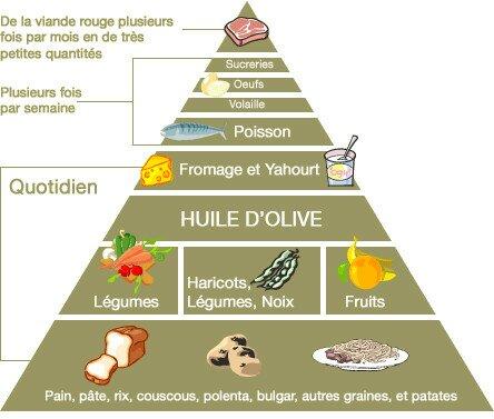 Pyramide des aliments du régime méditéranéen sur la consommation des aliments quotidiens et hebdomadaires